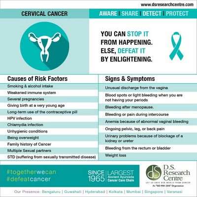 Symptoms of Cervical Cancer risk for