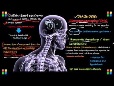 Complications of Guillain-Barre Syndrome